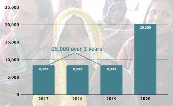 Share & Care has empowered 25,000 women over the last three years, a yearly average of 8,333. Our 2020 goal of 20,200 is two and half times that number.